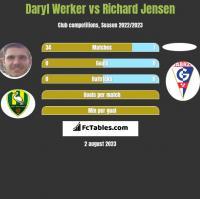 Daryl Werker vs Richard Jensen h2h player stats