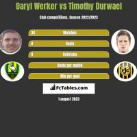Daryl Werker vs Timothy Durwael h2h player stats