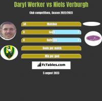 Daryl Werker vs Niels Verburgh h2h player stats