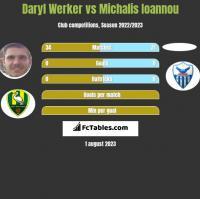 Daryl Werker vs Michalis Ioannou h2h player stats