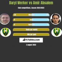 Daryl Werker vs Amir Absalem h2h player stats