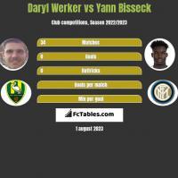 Daryl Werker vs Yann Bisseck h2h player stats