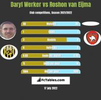 Daryl Werker vs Roshon van Eijma h2h player stats