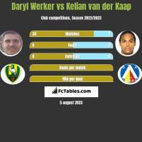 Daryl Werker vs Kelian van der Kaap h2h player stats