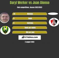 Daryl Werker vs Juan Alonso h2h player stats