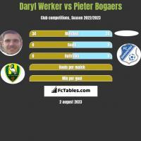Daryl Werker vs Pieter Bogaers h2h player stats