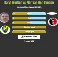 Daryl Werker vs Flor Van Den Eynden h2h player stats
