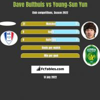 Dave Bulthuis vs Young-Sun Yun h2h player stats