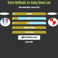 Dave Bulthuis vs Sang-Heon Lee h2h player stats