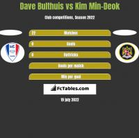 Dave Bulthuis vs Kim Min-Deok h2h player stats