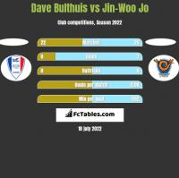 Dave Bulthuis vs Jin-Woo Jo h2h player stats