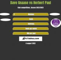 Dave Gnaase vs Herbert Paul h2h player stats