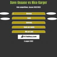 Dave Gnaase vs Nico Karger h2h player stats