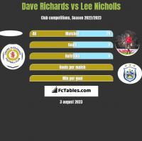 Dave Richards vs Lee Nicholls h2h player stats