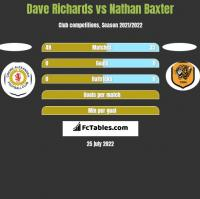 Dave Richards vs Nathan Baxter h2h player stats