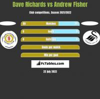 Dave Richards vs Andrew Fisher h2h player stats