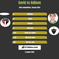 David vs Adilson h2h player stats