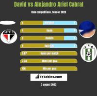 David vs Alejandro Ariel Cabral h2h player stats
