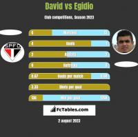 David vs Egidio h2h player stats