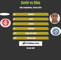 David vs Elias h2h player stats