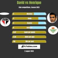 David vs Henrique h2h player stats