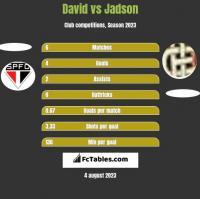 David vs Jadson h2h player stats