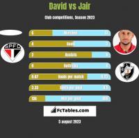 David vs Jair h2h player stats