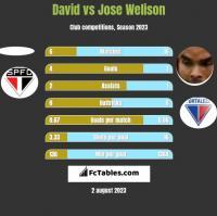 David vs Jose Welison h2h player stats