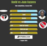 David vs Juan Cazares h2h player stats