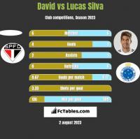 David vs Lucas Silva h2h player stats