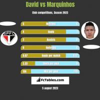 David vs Marquinhos h2h player stats