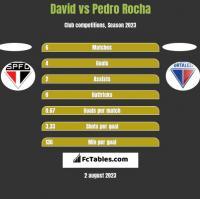 David vs Pedro Rocha h2h player stats
