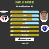 David vs Robinho h2h player stats