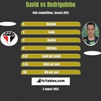 David vs Rodriguinho h2h player stats