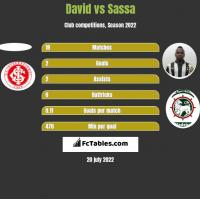 David vs Sassa h2h player stats