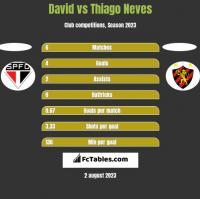 David vs Thiago Neves h2h player stats