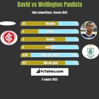 David vs Wellington Paulista h2h player stats