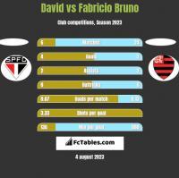 David vs Fabricio Bruno h2h player stats