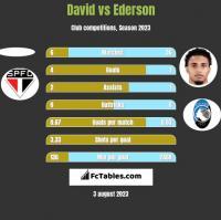 David vs Ederson h2h player stats