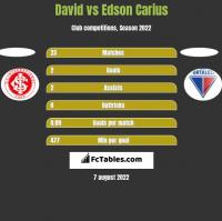 David vs Edson Carius h2h player stats
