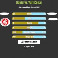 David vs Yuri Cesar h2h player stats