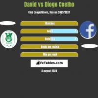 David vs Diogo Coelho h2h player stats