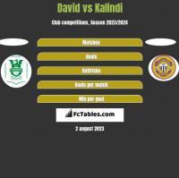 David vs Kalindi h2h player stats