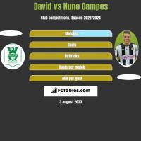 David vs Nuno Campos h2h player stats