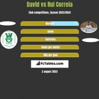 David vs Rui Correia h2h player stats