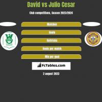 David vs Julio Cesar h2h player stats