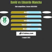 David vs Eduardo Mancha h2h player stats