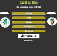 David vs Bura h2h player stats