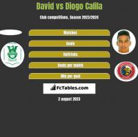 David vs Diogo Calila h2h player stats
