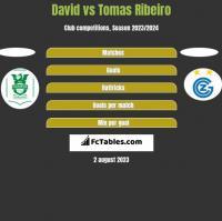 David vs Tomas Ribeiro h2h player stats